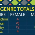"A graphic reading ""Genre Totals: Non-Fiction: Female 4, Male 2. Fiction: Female 75, Male 16. Poetry: Female 19, Male 24. Miscellaneous: Female 4, Male 3."