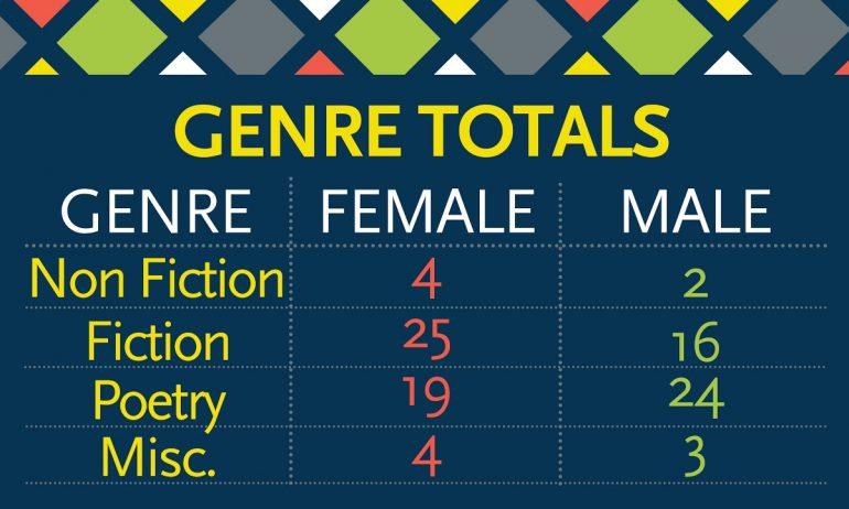 "A graphic reading ""Genre Totals: Non-Fiction: Female 4, Male 2. Fiction: Female 75, Male 16. Poetry: Female 19, Male 24. Miscellaneous: Female 4, Male 3."