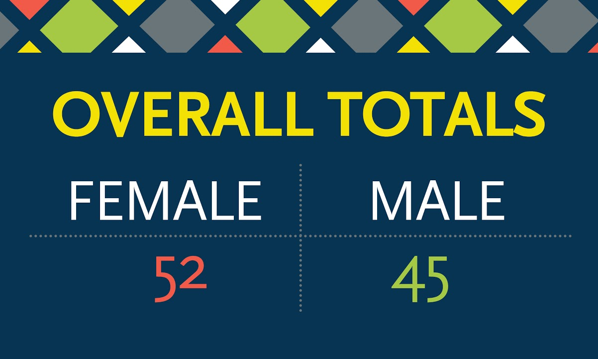"Graphic reading ""Overall totals: Female 52, Male 45"""