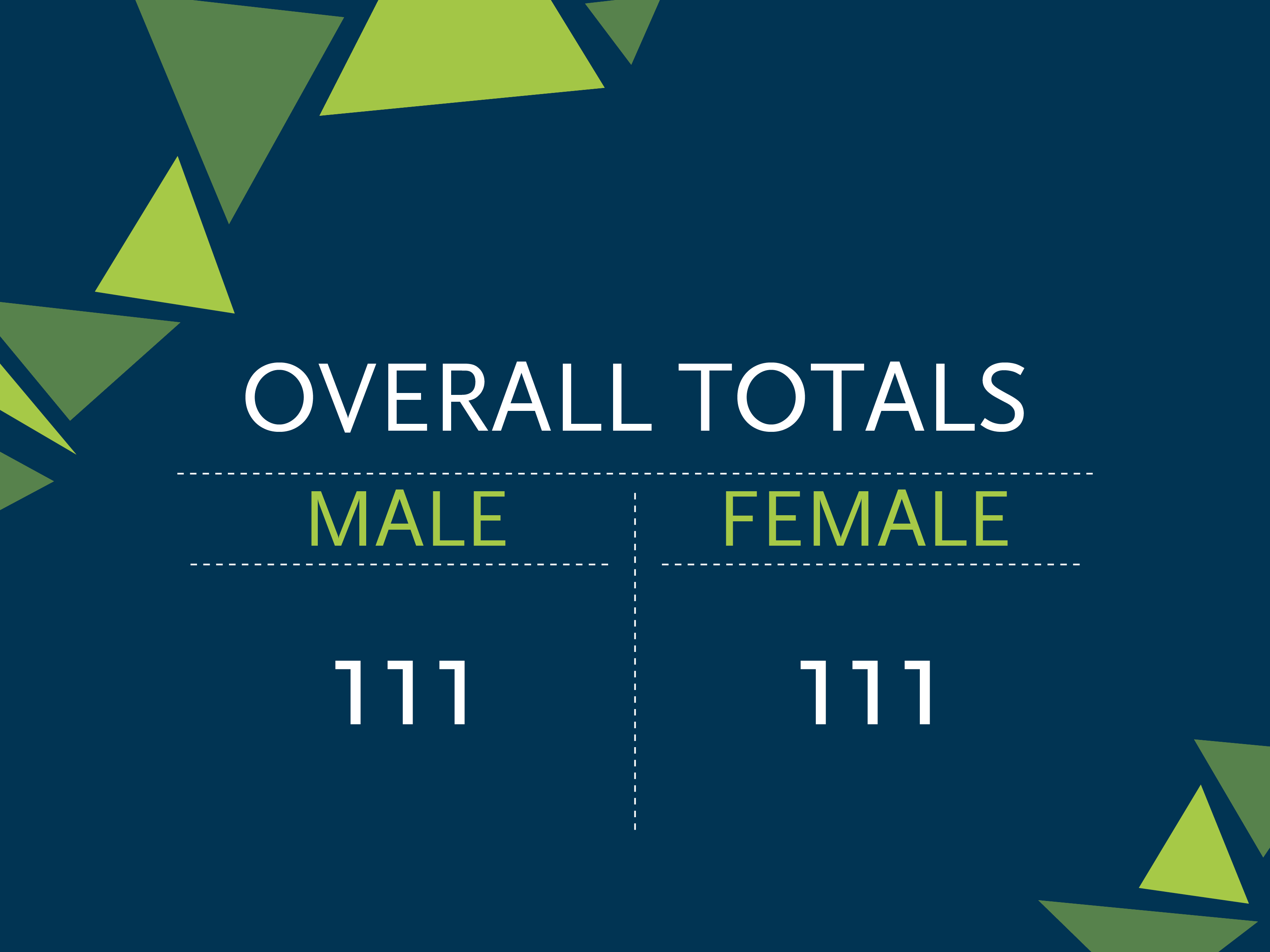 "Graphic reading ""Overall totals: Male 111, Female 111"